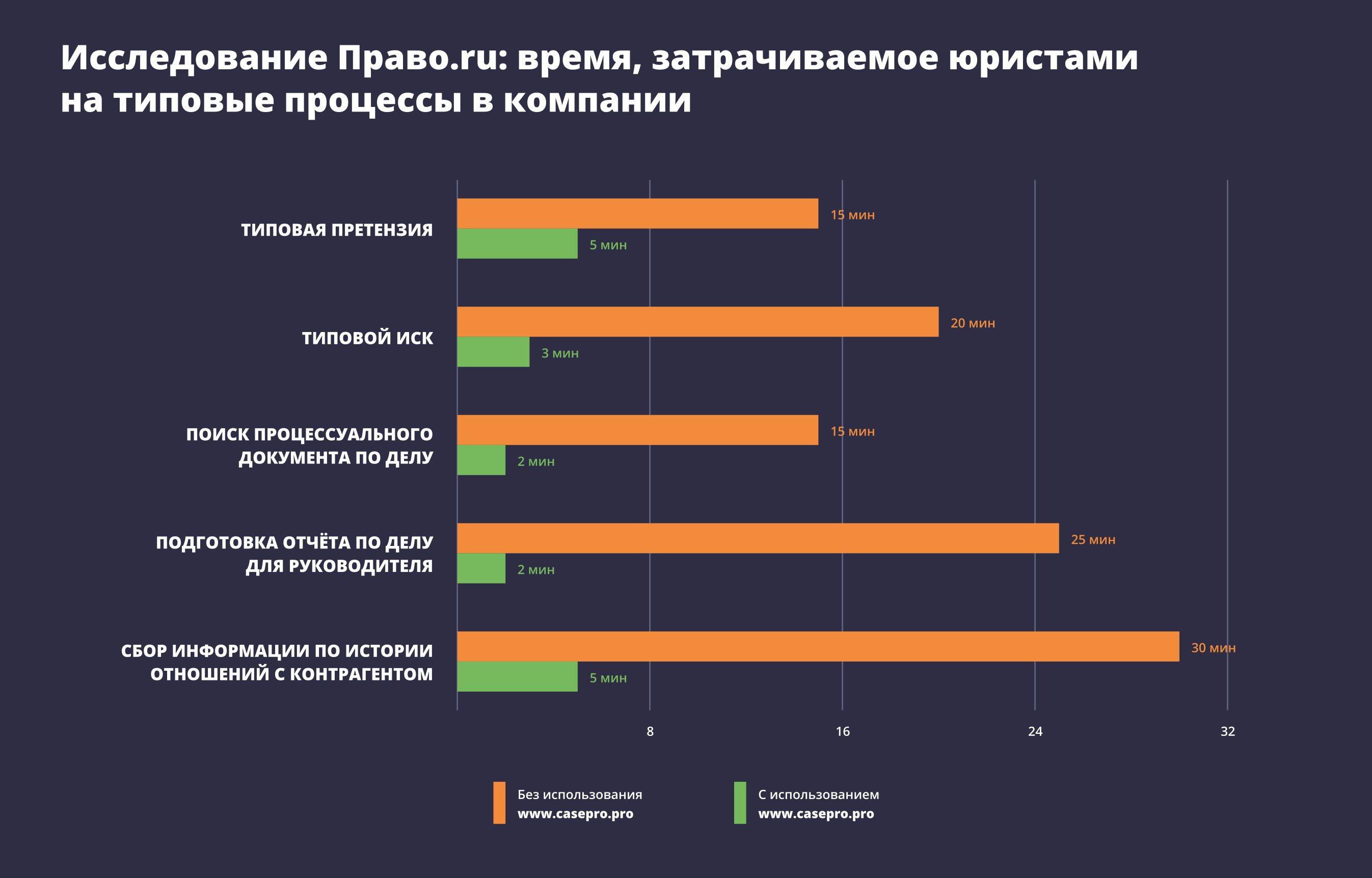 Исследование Право.ru: время, затрачиваемое юристами на типовые процессы в компании