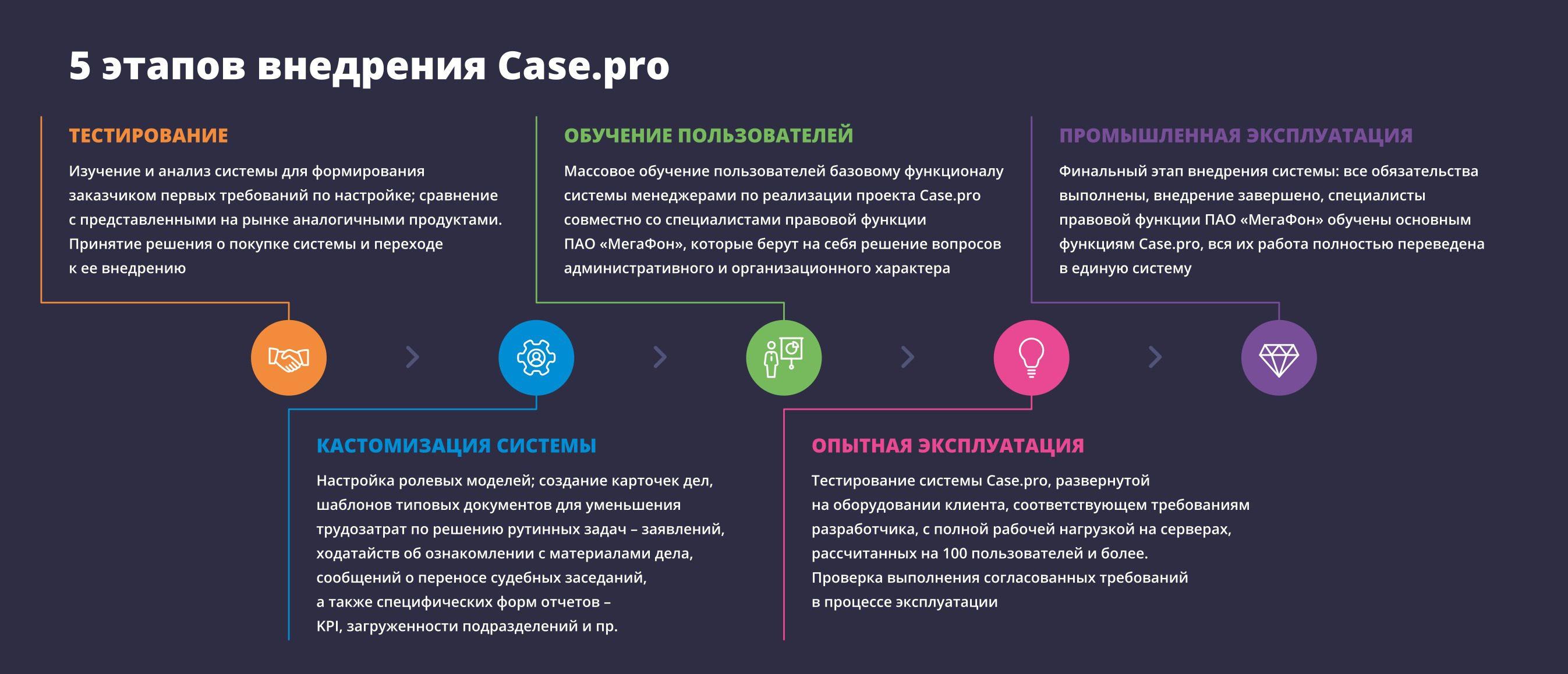 Этапы внедрения Case.one в МегаФон